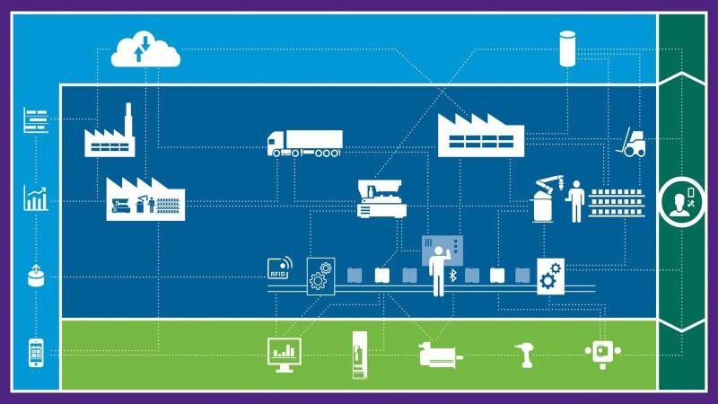 Industry 4 0 - Production of the Future | Bosch in the